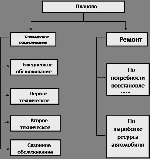 Схема технического обслуживания и ремонта