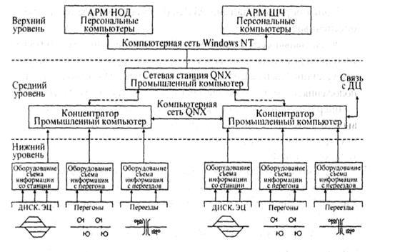 Структурная схема системы АПК